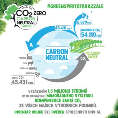 circolo carbon neutral
